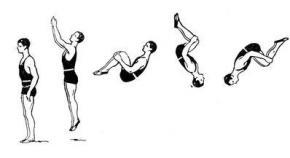 Украинки стали чемпионками мира по акробатике