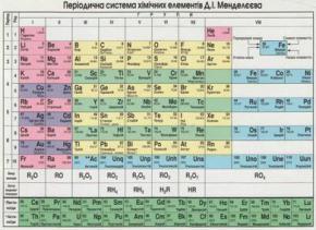 В таблицу Менделеева добавили два новых элемента