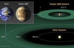 Астрономи знайшли найбільш схожу на Землю планету в нашій галактиці