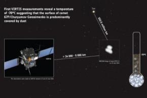 Європейський зонд вперше виміряв температуру комети
