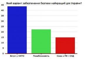 За два года сторонников НАТО в Украине стало втрое больше