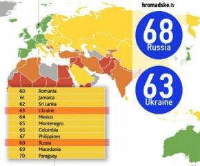 Украина обогнала Россию в рейтинге благополучия