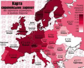 В Украине самая низкая среднемесячная зарплата в Европе