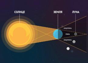Лунное затмение 4 апреля 2015 года, будет самым коротким за текущее столетие